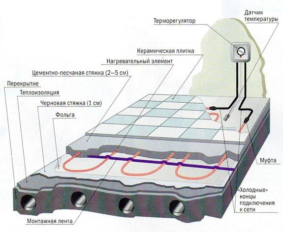 Электрический пол отличает более простой монтаж и обслуживание