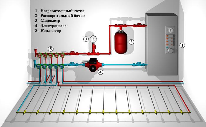 Схема работы и подключения водяного теплого пола