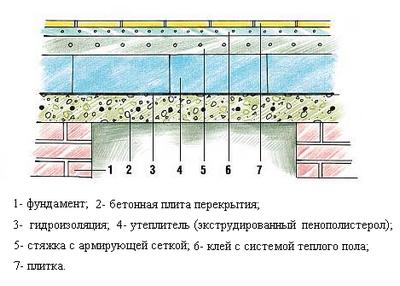 Конструкция утепленного бетонного пола бани