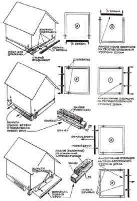 Замена закладных балок в деревянном доме