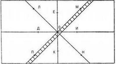 Разметка пола при укладке плитки