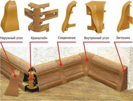 Как крепить плинтуса: деревянные, пластиковые, из МДФ