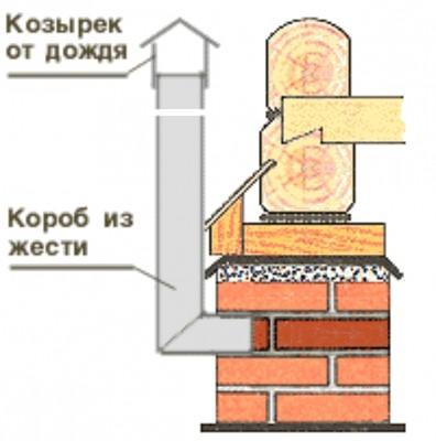 Схема вентиляции подпола
