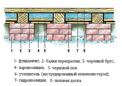 Конструкция утепленного деревянного пола бани