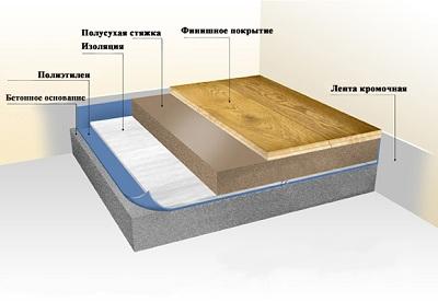 Схематичное изображение полусухой плавающей стяжки