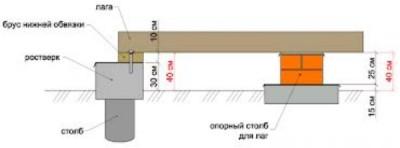 Установка лаг на опорные столбики
