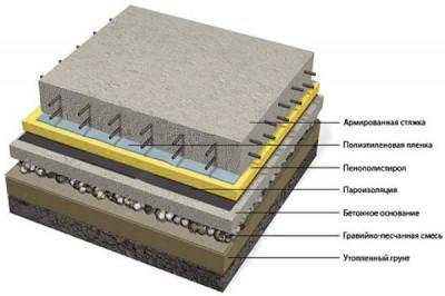 Схема устройства бетонного пола по грунту