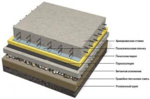 сделать пол из бетонной смеси