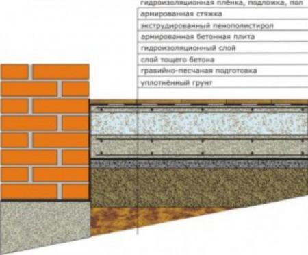 Послойная схема бетонного пола