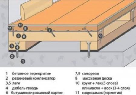 Схема дощатого пола на бетонном основании