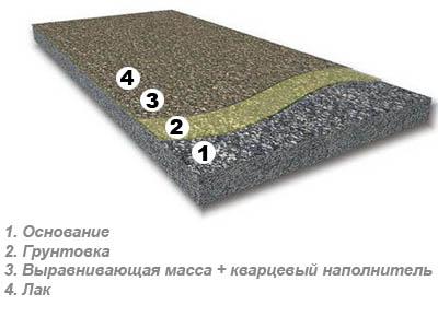 Составные компоненты заливного пола