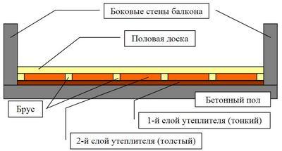 Схема утепления пола на балконе