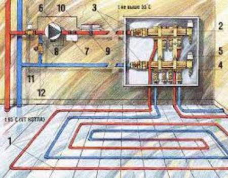 Водяная система теплый пол в ванной комнате