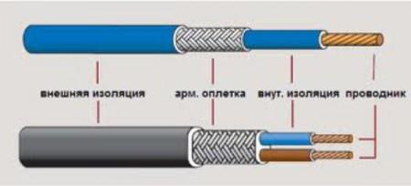 Электрический теплый пол на основе нагревательного кабеля