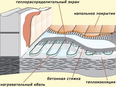 Конструкция теплого пола
