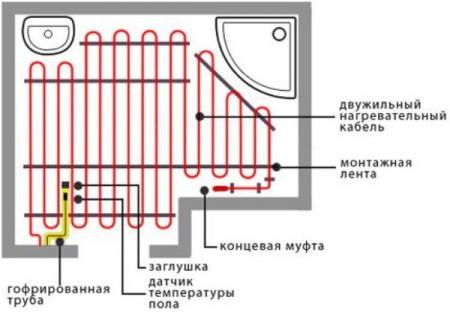 Схема обустройства электрического теплого пола