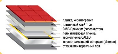 Схема пленочного теплого пола под плитку