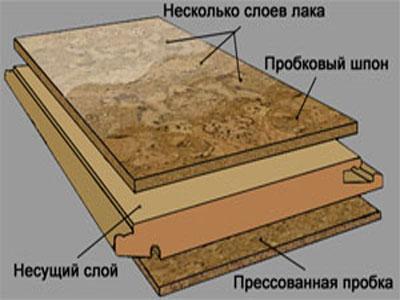 Конструкция пробкового пола