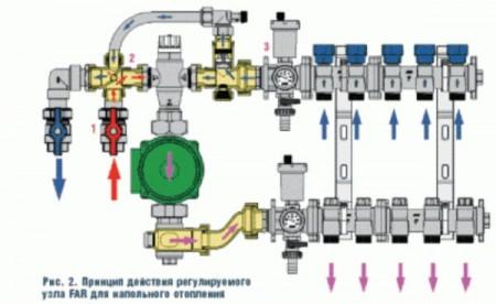 Смесительный узел для водяного теплого пола