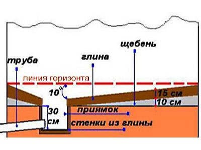 Конструкция подполья: схема