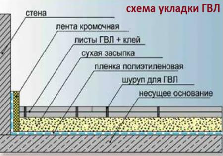 Схема укладки пола из гвл