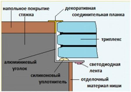Схема монтажа стеклянного пола