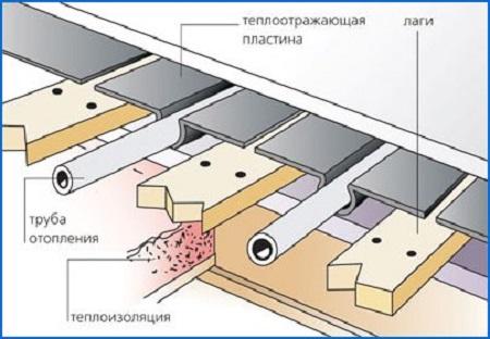Схема теплого водяного пола