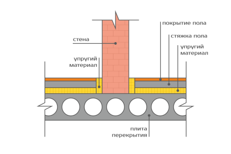 звукоизоляция бетонного пола