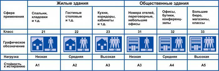 Таблица, которая поможет выбрать класс ламината под различные нужды